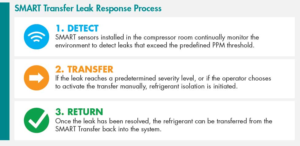 refrigeration leak response process