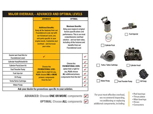 Repair kits for Marine Engines