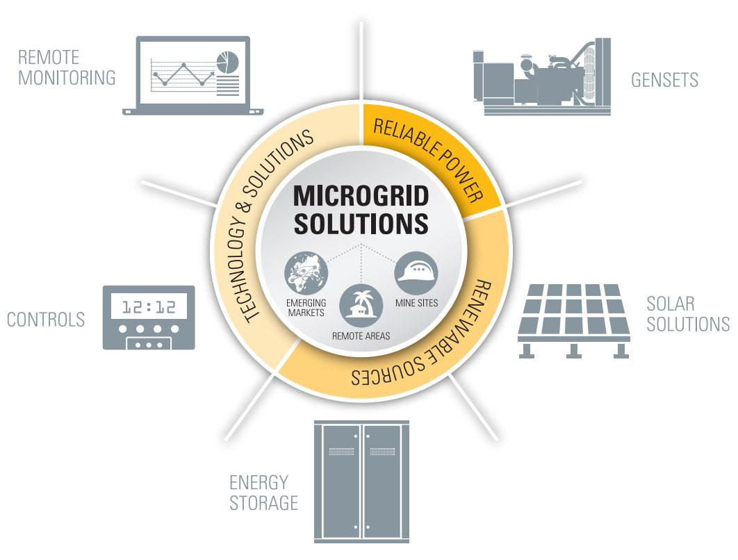 Toromont Microgrid Power Systems