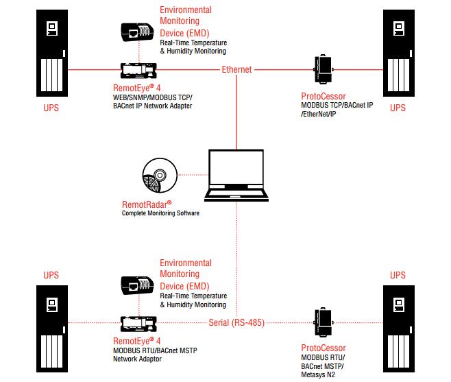 ups remote monitoring solutions