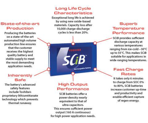 Toshibas SCiB Battery Technology